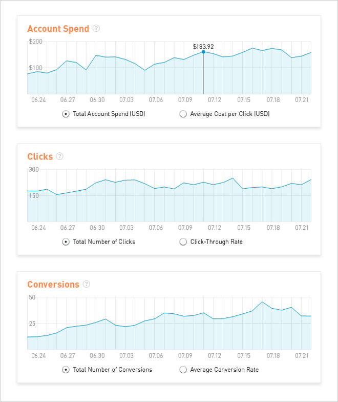 Account Trends Data Visualization